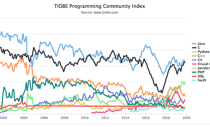 tiobe-index